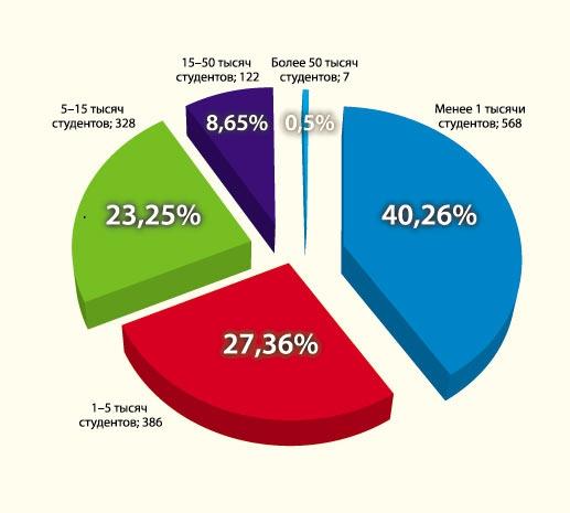 Как видим, более 40% вузов