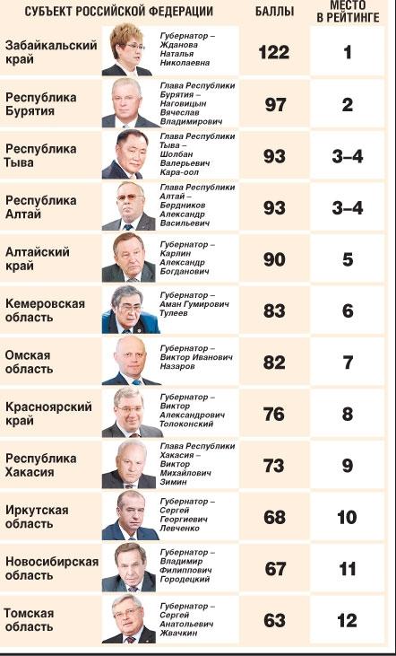 Рейтинг социальной напряжённости в регионах России