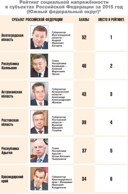 Рейтинг социальной напряженности в регионах России