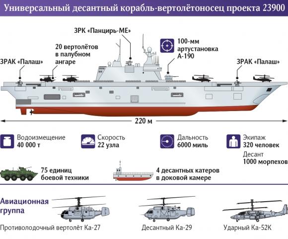 Проблемы российских вертолётоносцев - зачем изобретать велосипед, когда можно воспользоваться отечественными разработками