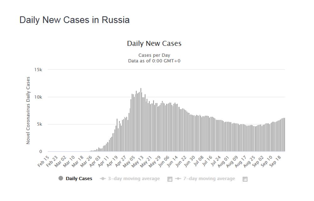 В России появился намек на вторую волну коронавируса
