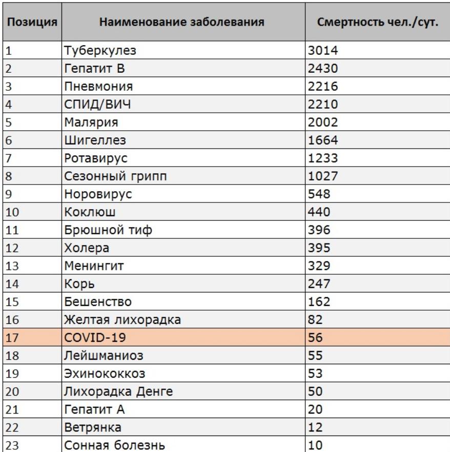 Что не так со статистикой смертей от COVID-19