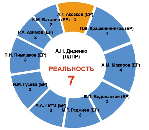 Крепкие связи ЛДПР