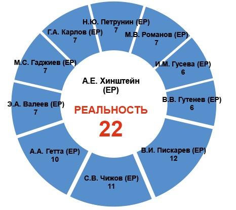 Крепкие связи «Единая Россия»