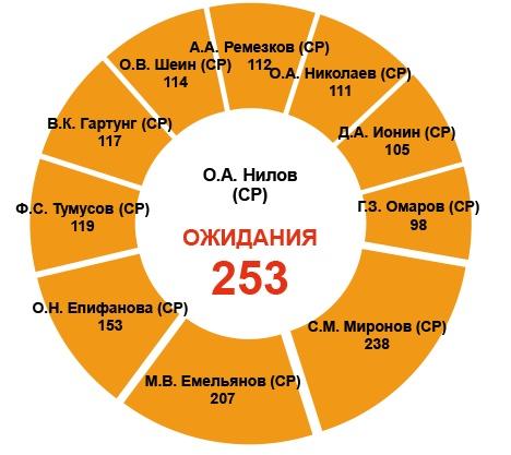 Крепкие связи «Справедливая Россия»